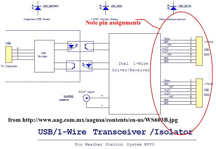 owfs Development Site - TAI603B